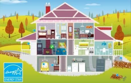 Cucina: Consigli per Risparmiare Energia in cucina